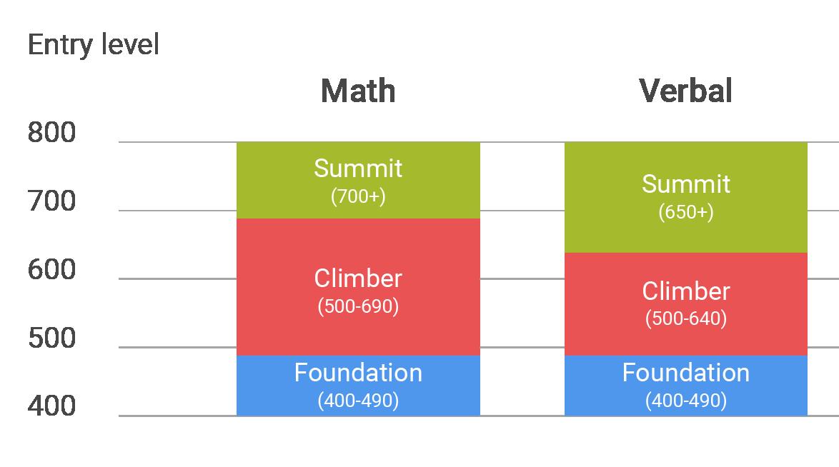 SAT-level-chart