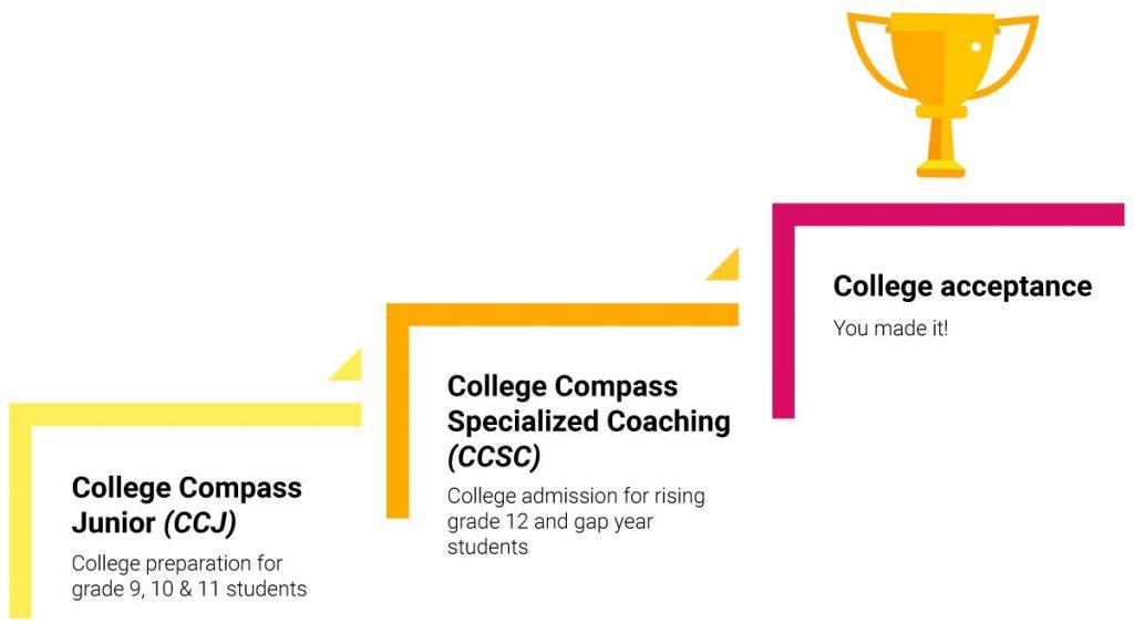 college-compass-process-en